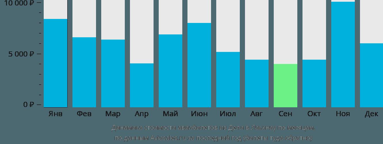 Динамика стоимости авиабилетов из Дели в Лакхнау по месяцам