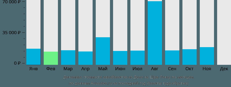 Динамика стоимости авиабилетов из Дели на Шри-Ланку по месяцам