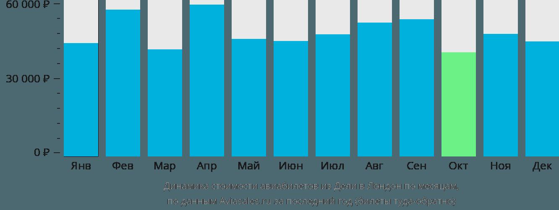 Динамика стоимости авиабилетов из Дели в Лондон по месяцам