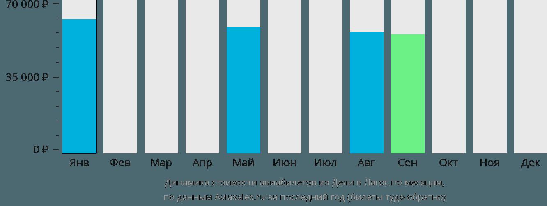 Динамика стоимости авиабилетов из Дели в Лагос по месяцам