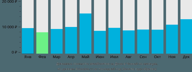 Динамика стоимости авиабилетов из Дели в Ченнай по месяцам