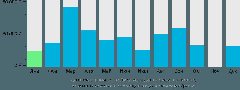 Динамика стоимости авиабилетов из Дели в Маскат по месяцам
