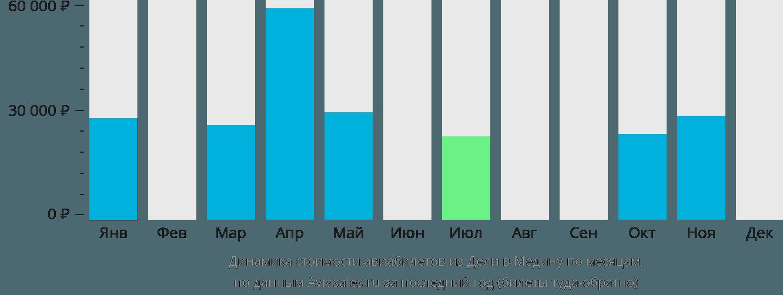 Динамика стоимости авиабилетов из Дели в Медину по месяцам