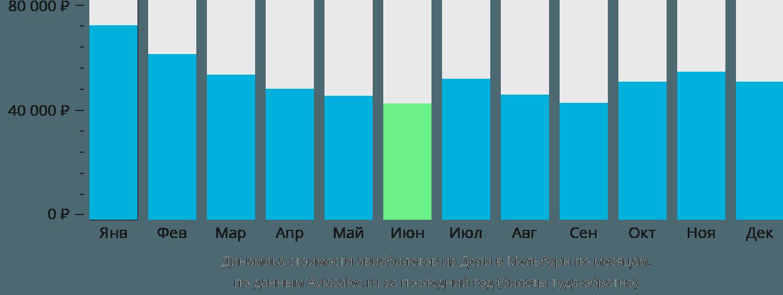 Динамика стоимости авиабилетов из Дели в Мельбурн по месяцам