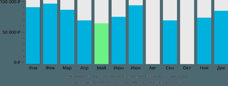 Динамика стоимости авиабилетов из Дели в Мехико по месяцам