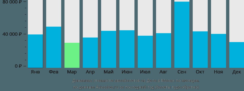 Динамика стоимости авиабилетов из Дели в Милан по месяцам