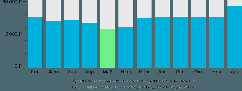 Динамика стоимости авиабилетов из Дели в Мале по месяцам