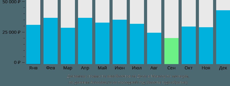 Динамика стоимости авиабилетов из Дели в Манилу по месяцам