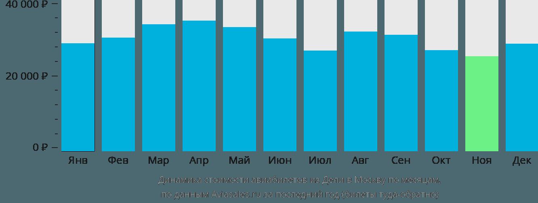 Динамика стоимости авиабилетов из Дели в Москву по месяцам