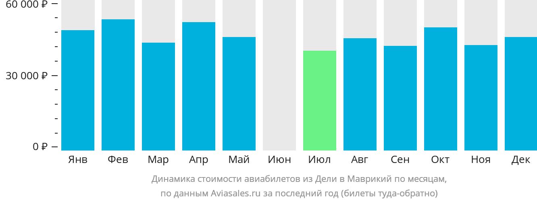 Динамика стоимости авиабилетов из Дели в Маврикий по месяцам