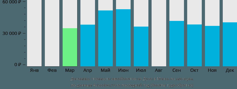 Динамика стоимости авиабилетов из Дели в Минск по месяцам