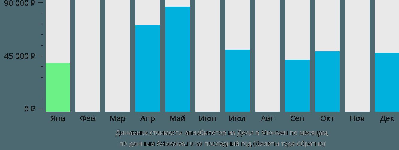 Динамика стоимости авиабилетов из Дели в Мюнхен по месяцам