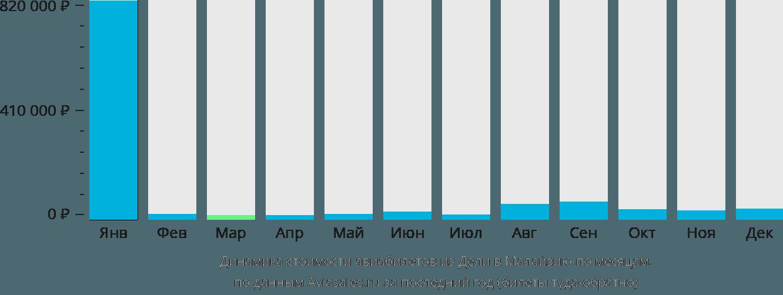 Динамика стоимости авиабилетов из Дели в Малайзию по месяцам