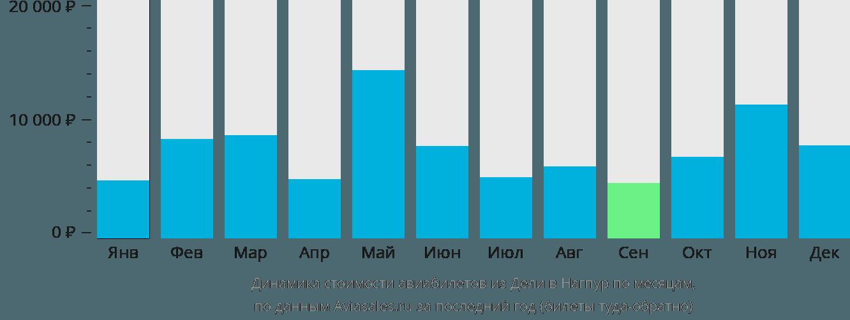 Динамика стоимости авиабилетов из Дели в Нагпур по месяцам
