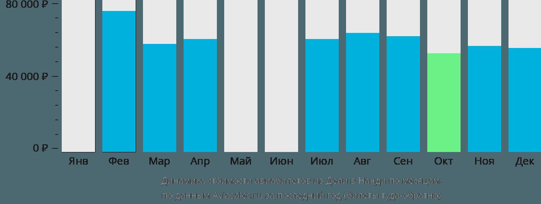Динамика стоимости авиабилетов из Дели в Нанди по месяцам