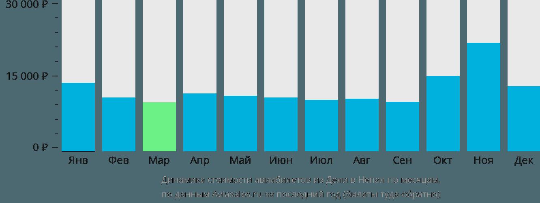 Динамика стоимости авиабилетов из Дели в Непал по месяцам