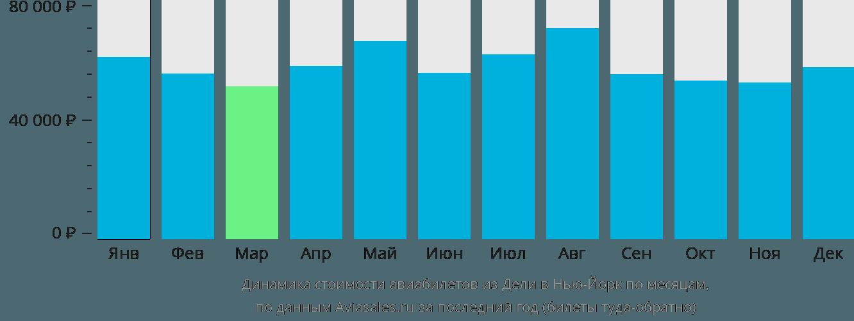 Динамика стоимости авиабилетов из Дели в Нью-Йорк по месяцам