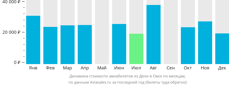 Динамика стоимости авиабилетов из Дели в Омск по месяцам