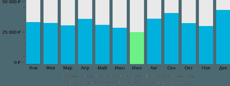 Динамика стоимости авиабилетов из Дели в Новосибирск по месяцам