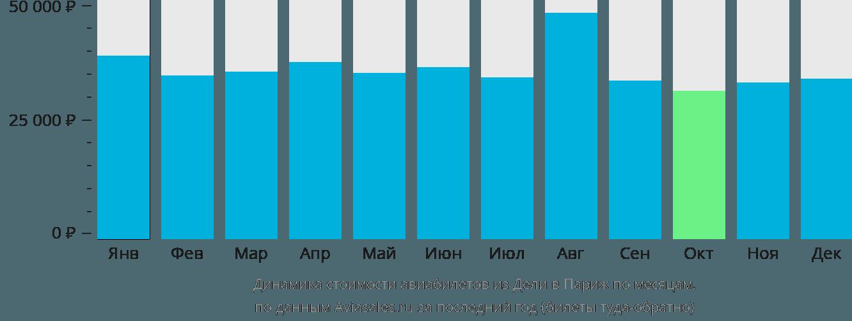 Динамика стоимости авиабилетов из Дели в Париж по месяцам