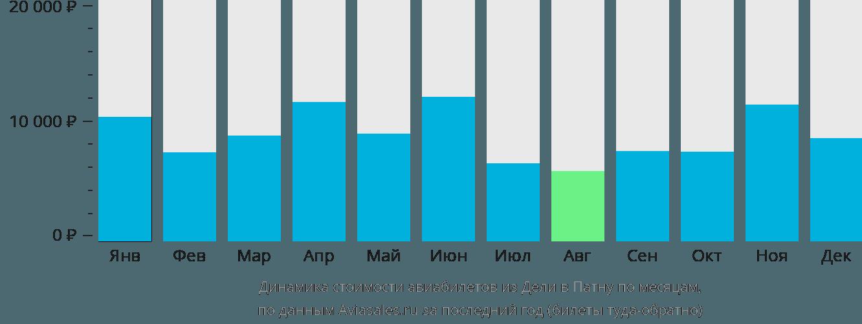 Динамика стоимости авиабилетов из Дели в Патну по месяцам