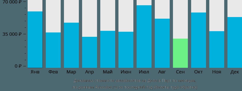 Динамика стоимости авиабилетов из Дели в Перт по месяцам