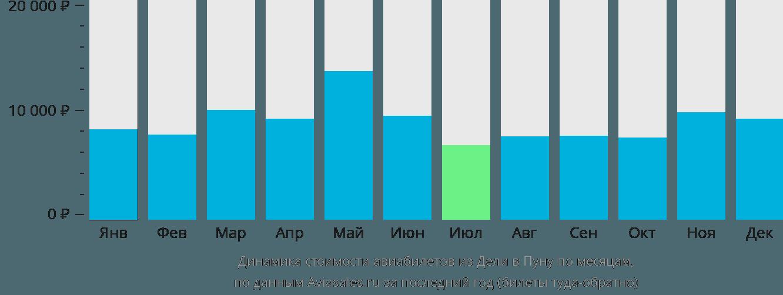 Динамика стоимости авиабилетов из Дели в Пуну по месяцам