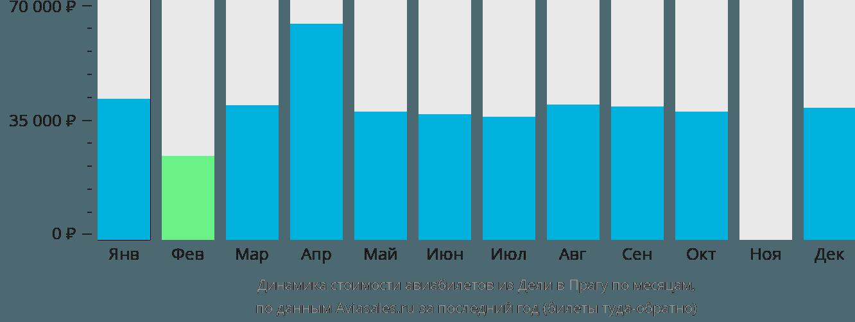 Динамика стоимости авиабилетов из Дели в Прагу по месяцам