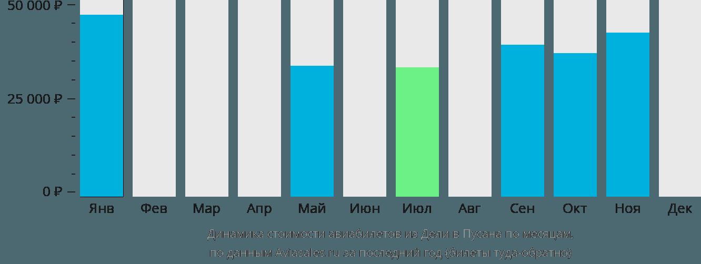 Динамика стоимости авиабилетов из Дели в Пусана по месяцам