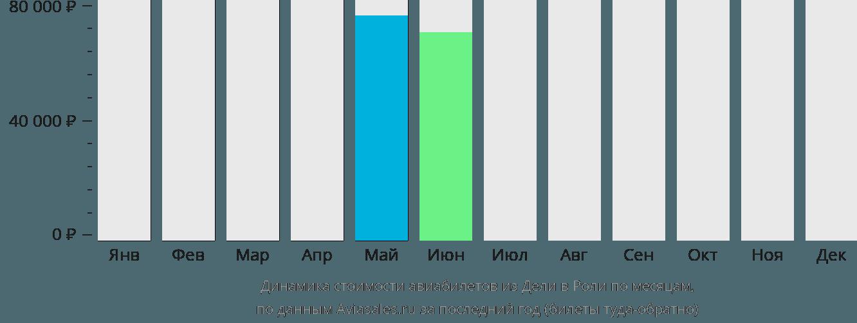 Динамика стоимости авиабилетов из Дели в Роли по месяцам