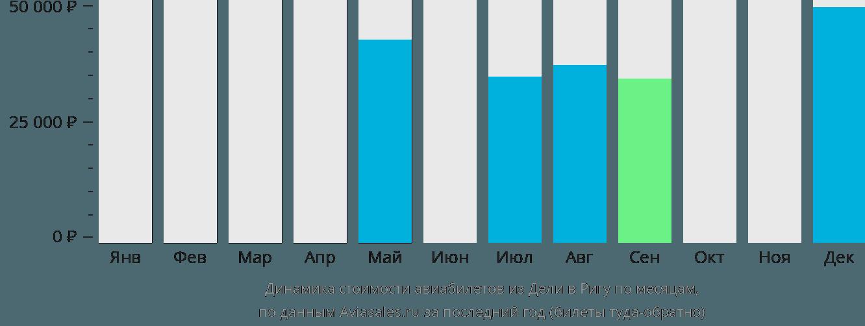 Динамика стоимости авиабилетов из Дели в Ригу по месяцам