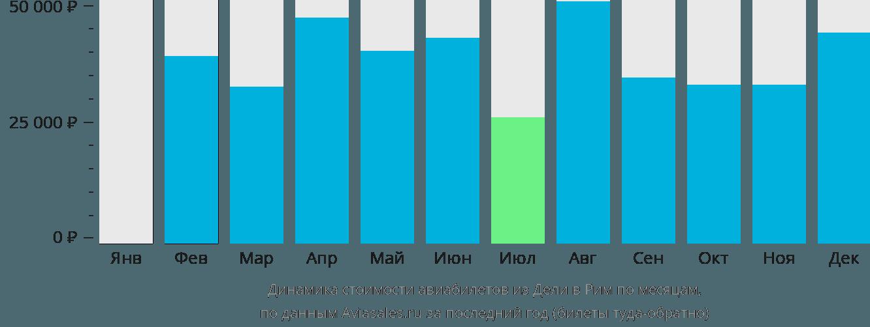 Динамика стоимости авиабилетов из Дели в Рим по месяцам