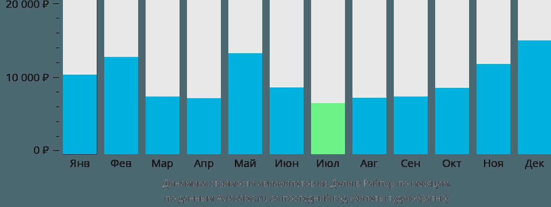 Динамика стоимости авиабилетов из Дели в Райпур по месяцам