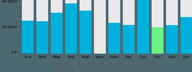 Динамика стоимости авиабилетов из Дели в Эр-Рияд по месяцам