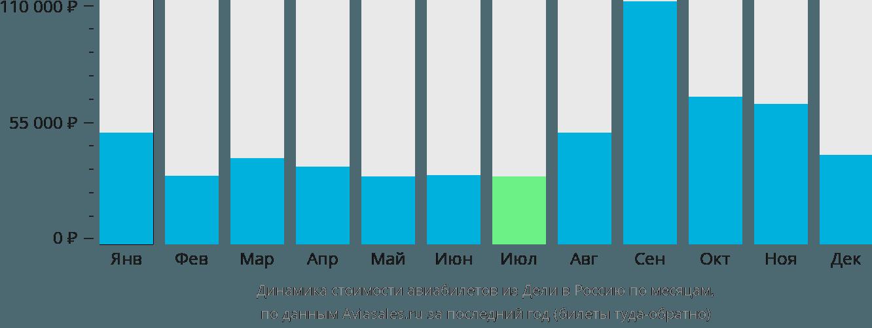 Динамика стоимости авиабилетов из Дели в Россию по месяцам