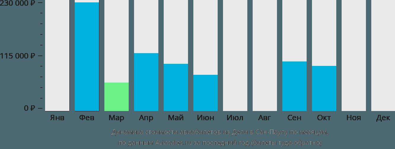 Динамика стоимости авиабилетов из Дели в Сан-Паулу по месяцам
