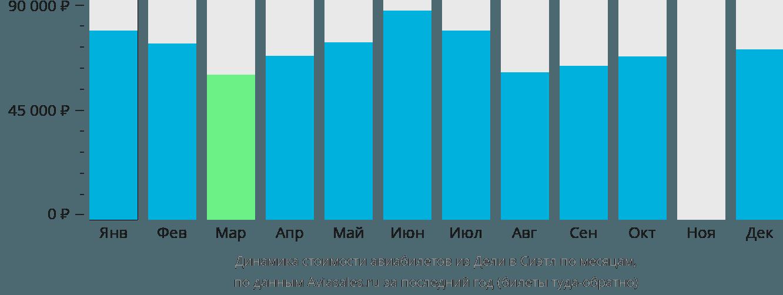 Динамика стоимости авиабилетов из Дели в Сиэтл по месяцам