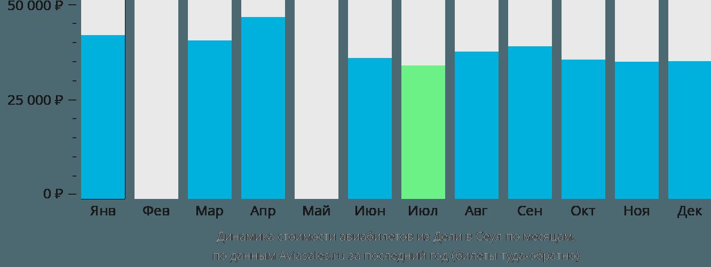 Динамика стоимости авиабилетов из Дели в Сеул по месяцам