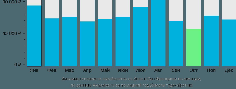 Динамика стоимости авиабилетов из Дели в Сан-Франциско по месяцам