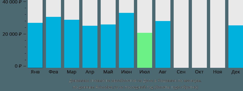 Динамика стоимости авиабилетов из Дели в Хошимин по месяцам