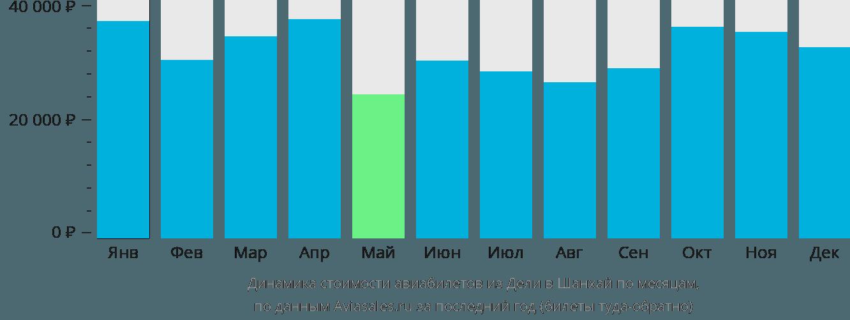 Динамика стоимости авиабилетов из Дели в Шанхай по месяцам