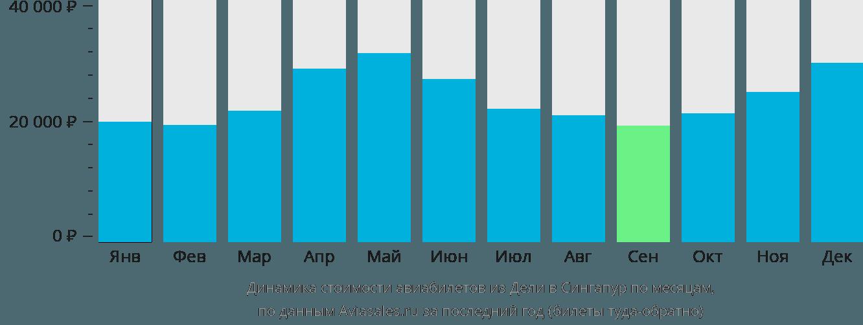 Динамика стоимости авиабилетов из Дели в Сингапур по месяцам