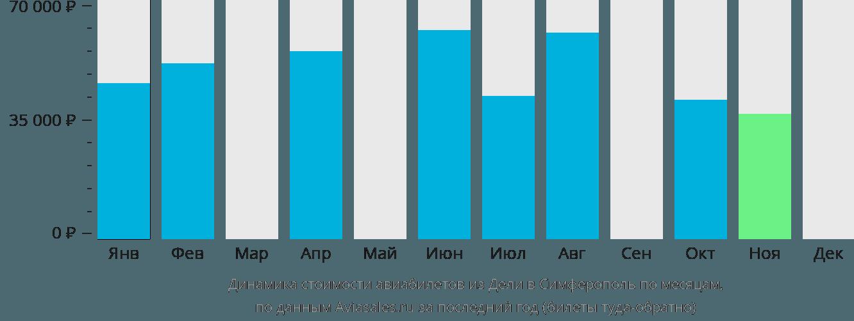 Динамика стоимости авиабилетов из Дели в Симферополь  по месяцам