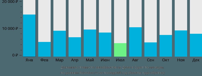 Динамика стоимости авиабилетов из Дели в Сурат по месяцам