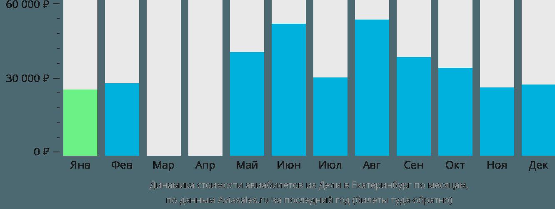 Динамика стоимости авиабилетов из Дели в Екатеринбург по месяцам