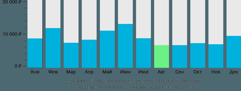 Динамика стоимости авиабилетов из Дели в Сринагар по месяцам