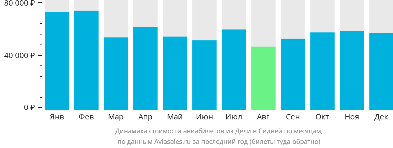 Динамика стоимости авиабилетов из Дели в Сидней по месяцам