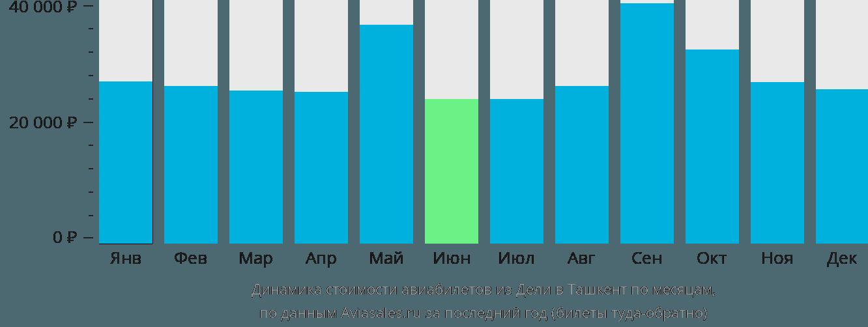 Динамика стоимости авиабилетов из Дели в Ташкент по месяцам