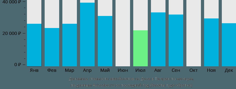 Динамика стоимости авиабилетов из Дели в Тегеран по месяцам