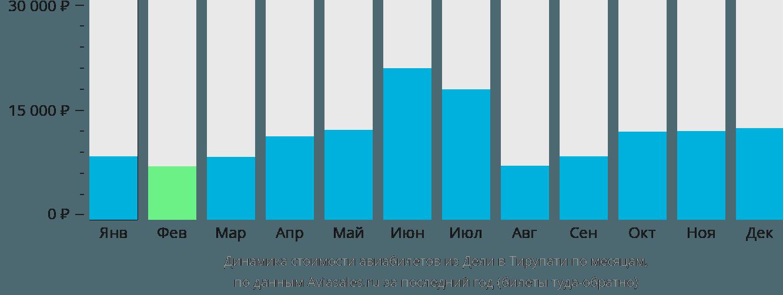 Динамика стоимости авиабилетов из Дели в Тирупати по месяцам